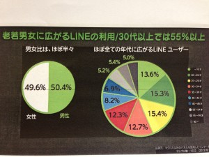 LINEの年齢構成