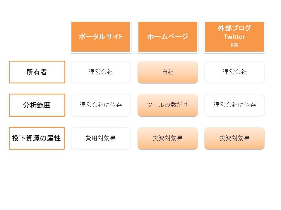 WEB・ネット集客でホームページに力を入れるべき理由