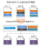 Yahoo!タグマネージャーがあれば、タグ管理から解放される!