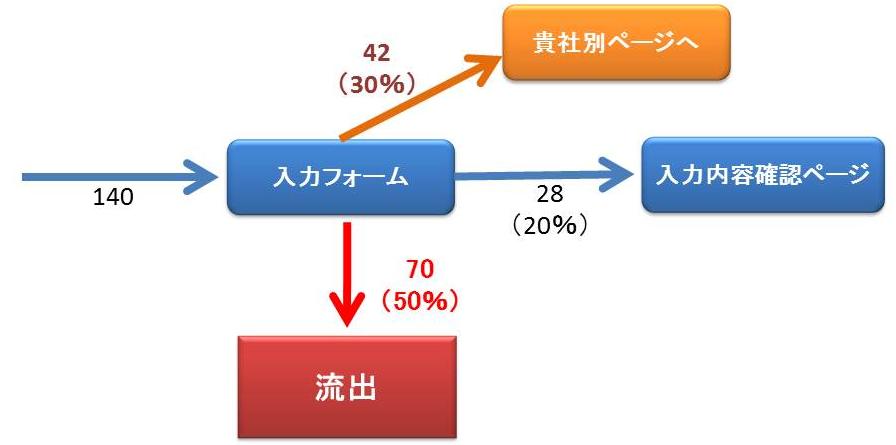 HPの集客・問い合わせを増やすアクセス解析  5.エントリーフォーム分析